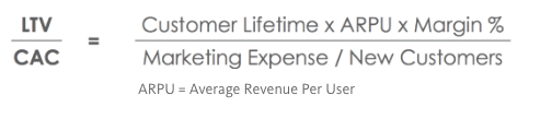 How Efficient Is Your Digital Marketing Spend?