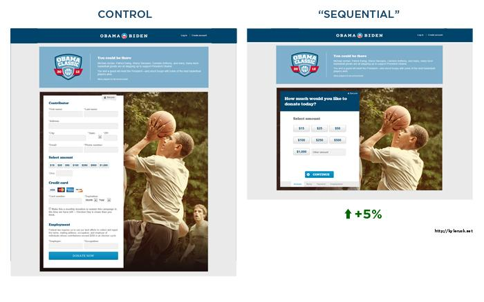 split testing checkout forms